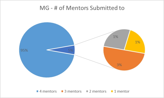 Pie chart showing 95% of mentees submitted to 4 mentors, where as 3% submitted to 3 mentors, 1% each to 2 and 1 mentor.