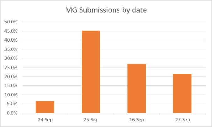 Chart showing 6.6% submissions