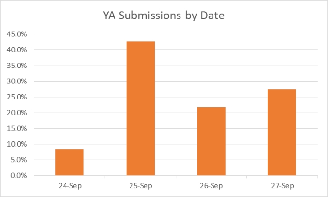 YA submissions by date